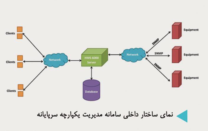 نمای ساختار داخلی سیستم مدیریت سرپایانه