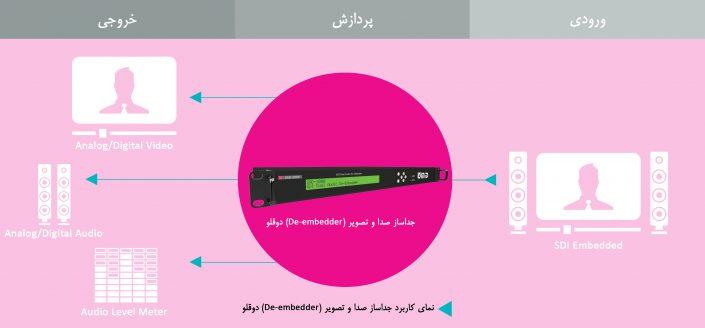 نمای کاربرد جدا ساز صدا و تصویر(De-Embedder) دوقلو
