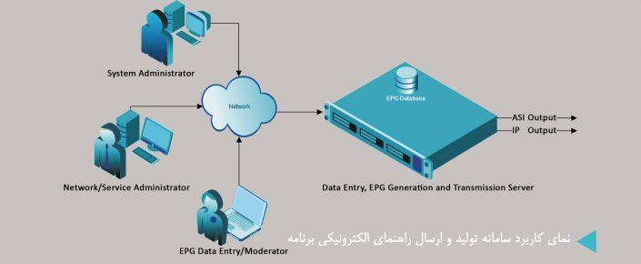 نمای کاربرد سامانه تولید و ارسال راهنمای الکترونیکی برنامهها (EPG)
