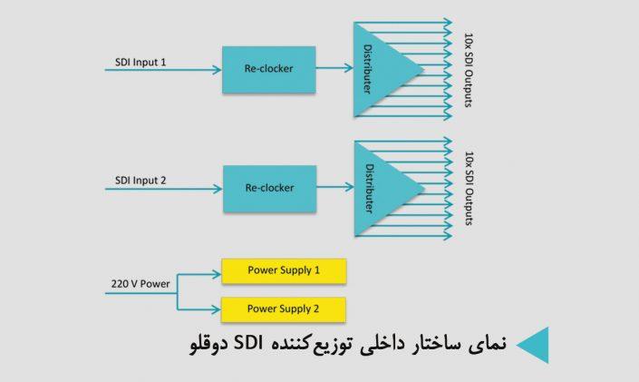 نمای ساختار داخلی توزیعکننده SDI دوقلو