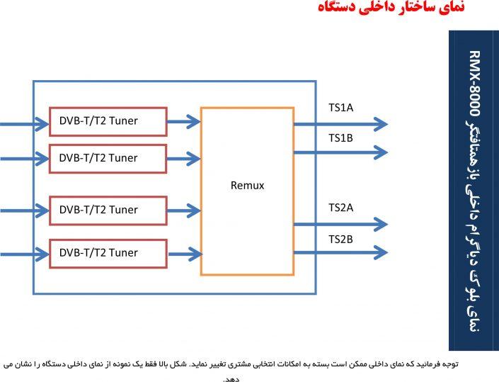 دیاگرام عملکرد بازهمتافتگر RMX-8000